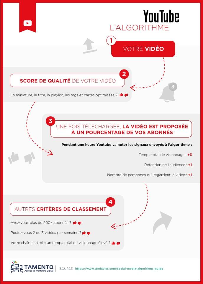 Avoir plus de vues sur Youtube : Pourquoi vos vidéos YouTube plafonnent à 30 vues, et comment les rendre enfin intéressantes ? 6