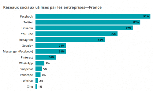 Participez au 4e baromètre sur l'usage des médias sociaux en France et dans le monde ! 9