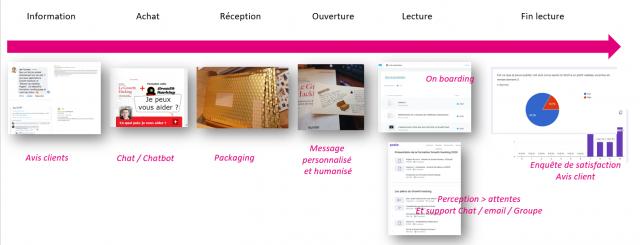 Transformez un simple client en fan de vos produits via l'effet WOW ! 8