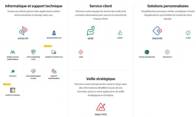 Spécial logiciel CRM : Les 13 meilleurs logiciels de CRM pour une PME en France 15