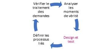 Customer Feedback Management : les 4 étapes pour mettre en place un projet de Voix du Client ! 17