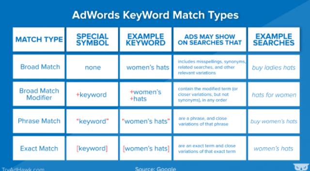 Les 4 étapes pour créer une campagne Google Ads rentable ! 19
