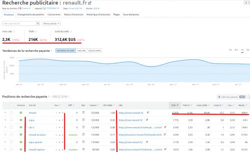 Les 4 étapes pour créer une campagne Google Ads rentable ! 20