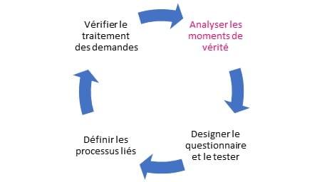 Customer Feedback Management : les 4 étapes pour mettre en place un projet de Voix du Client ! 10