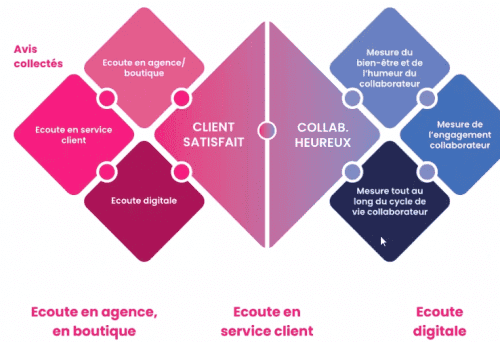 Customer Feedback Management : les 4 étapes pour mettre en place un projet de Voix du Client ! 30