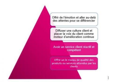 Customer Feedback Management : les 4 étapes pour mettre en place un projet de Voix du Client ! 6