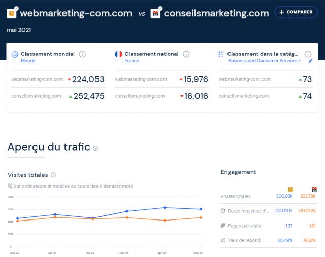 Quel est le meilleur outil gratuit pour analyser le référencement et le trafic d'un site web ? Semrush ou SimilarWeb ? 30