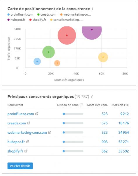 Quel est le meilleur outil gratuit pour analyser le référencement et le trafic d'un site web ? Semrush ou SimilarWeb ? 27