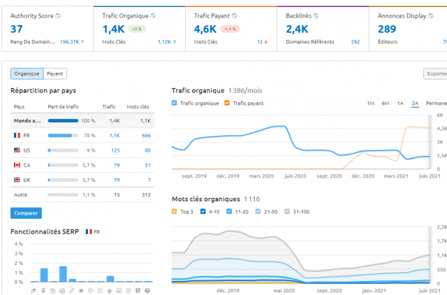 Quel est le meilleur outil gratuit pour analyser le référencement et le trafic d'un site web ? Semrush ou SimilarWeb ? 19