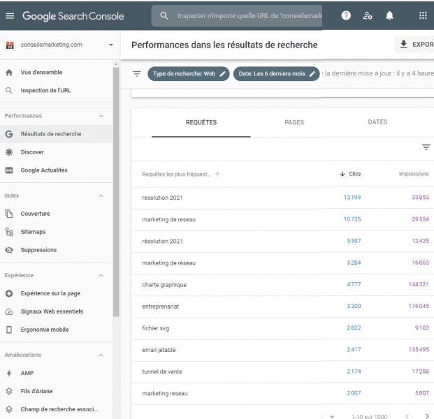 Quel est le meilleur outil gratuit pour analyser le référencement et le trafic d'un site web ? Semrush ou SimilarWeb ? 22