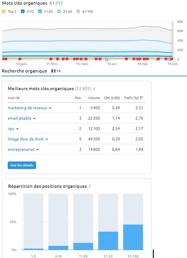 Quel est le meilleur outil gratuit pour analyser le référencement et le trafic d'un site web ? Semrush ou SimilarWeb ? 24