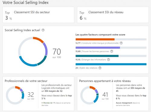 Vérifiez vos performances sur Linkedin grâce au Social Selling Index ! 10