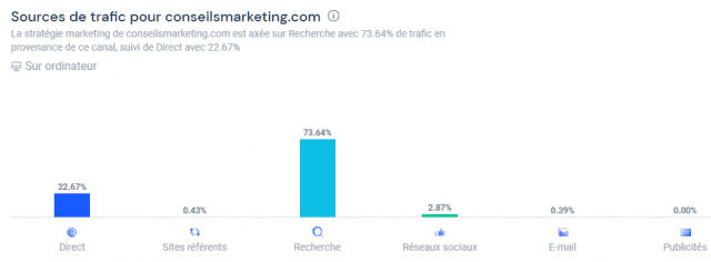 Quel est le meilleur outil gratuit pour analyser le référencement et le trafic d'un site web ? Semrush ou SimilarWeb ? 14