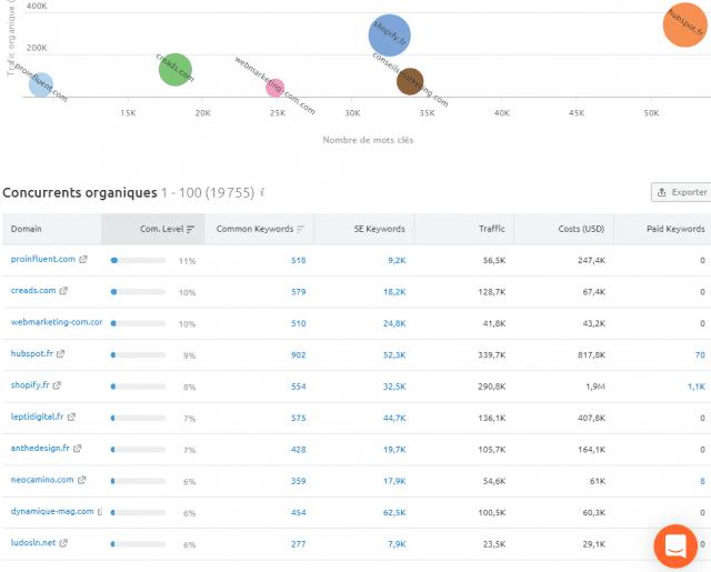 Quel est le meilleur outil gratuit pour analyser le référencement et le trafic d'un site web ? Semrush ou SimilarWeb ? 28
