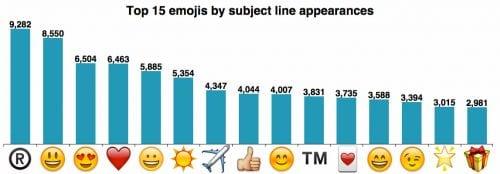 Comment utiliser les emojis dans Linkedin ? 10