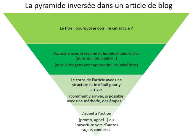 Réussir l'introduction d'un article de blog : 4 techniques imparables (AIDA, Pyramide inversée, Accroche, Story Telling) 7