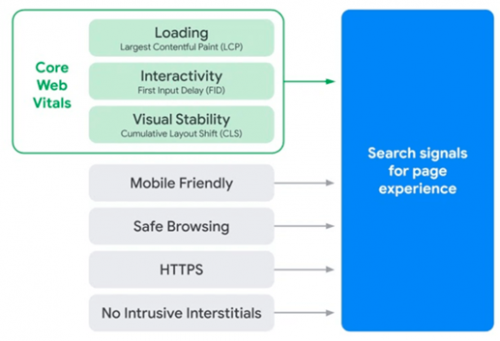 Les nouvelles règles de Google concernant les signaux web essentiels (core web vitals) : le must pour un bon référencement naturel ! 7