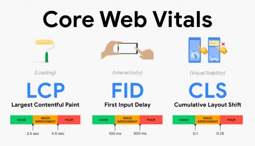 Les nouvelles règles de Google concernant les signaux web essentiels (core web vitals) : le must pour un bon référencement naturel ! 6